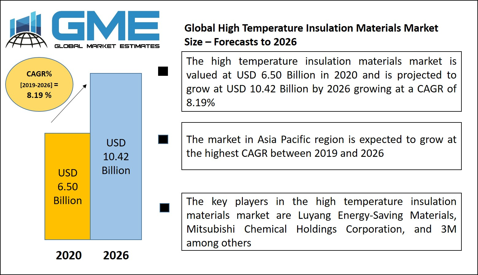 Global High Temperature Insulation Materials Market Size, Analysis – Forecasts to 2026