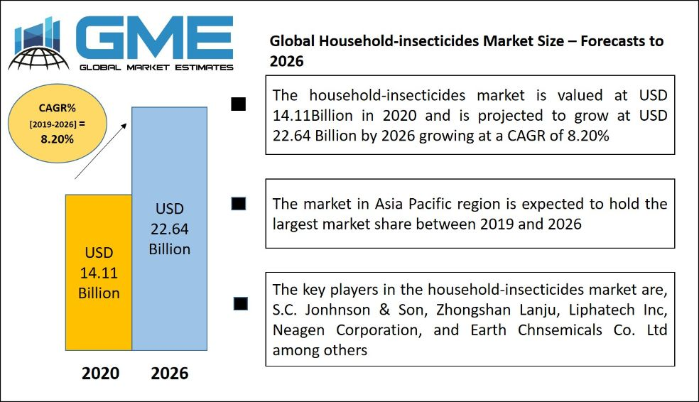 Household-insecticides Market