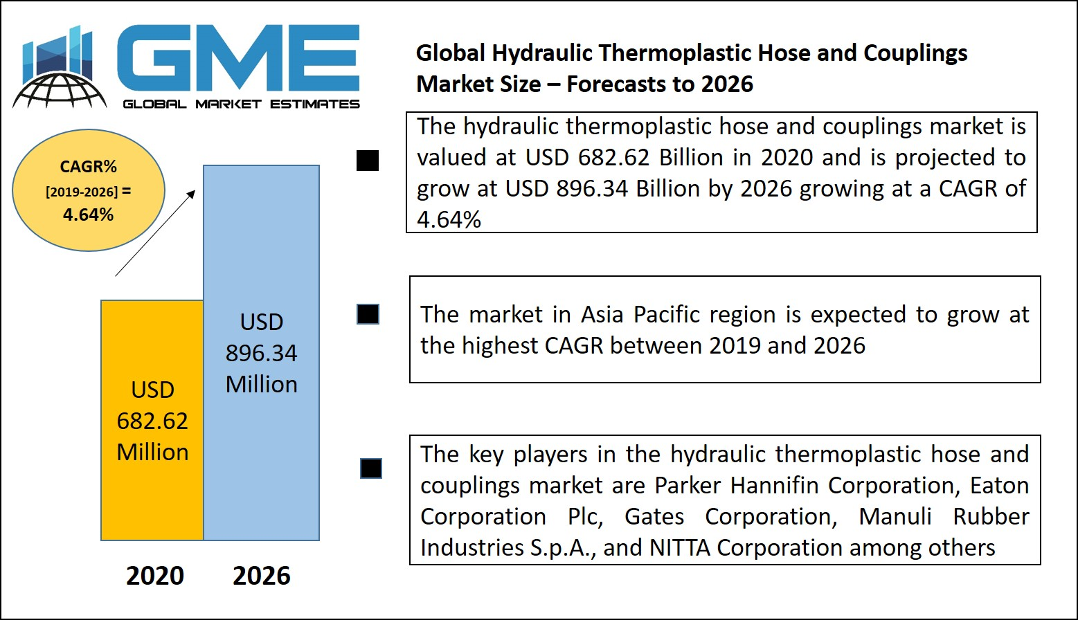 Hydraulic Thermoplastic Hose and Couplings Market
