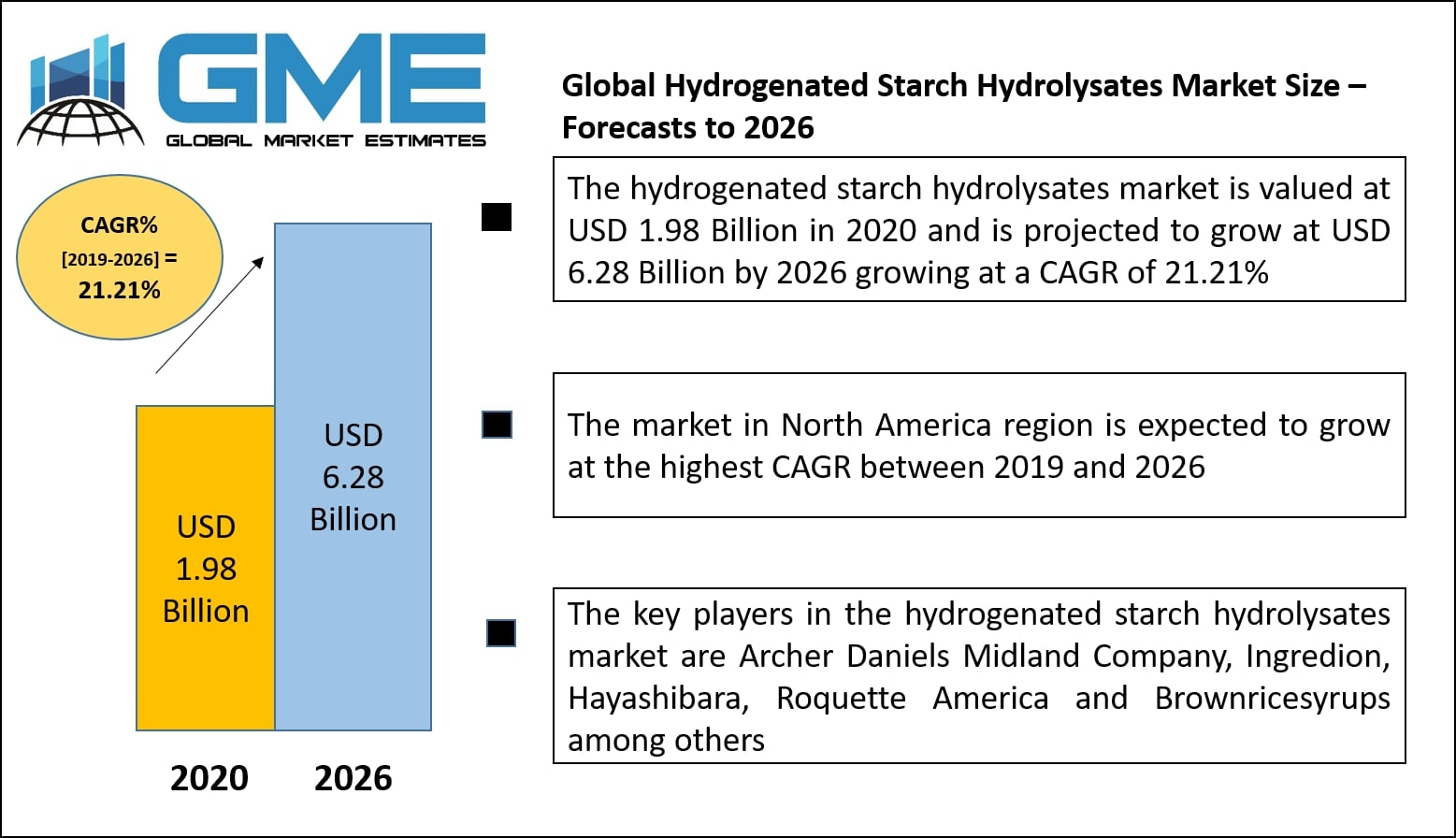 Global Hydrogenated Starch Hydrolysates Market Size – Forecasts to 2026