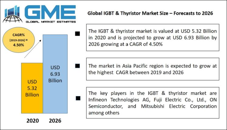 Global IGBT & Thyristor Market