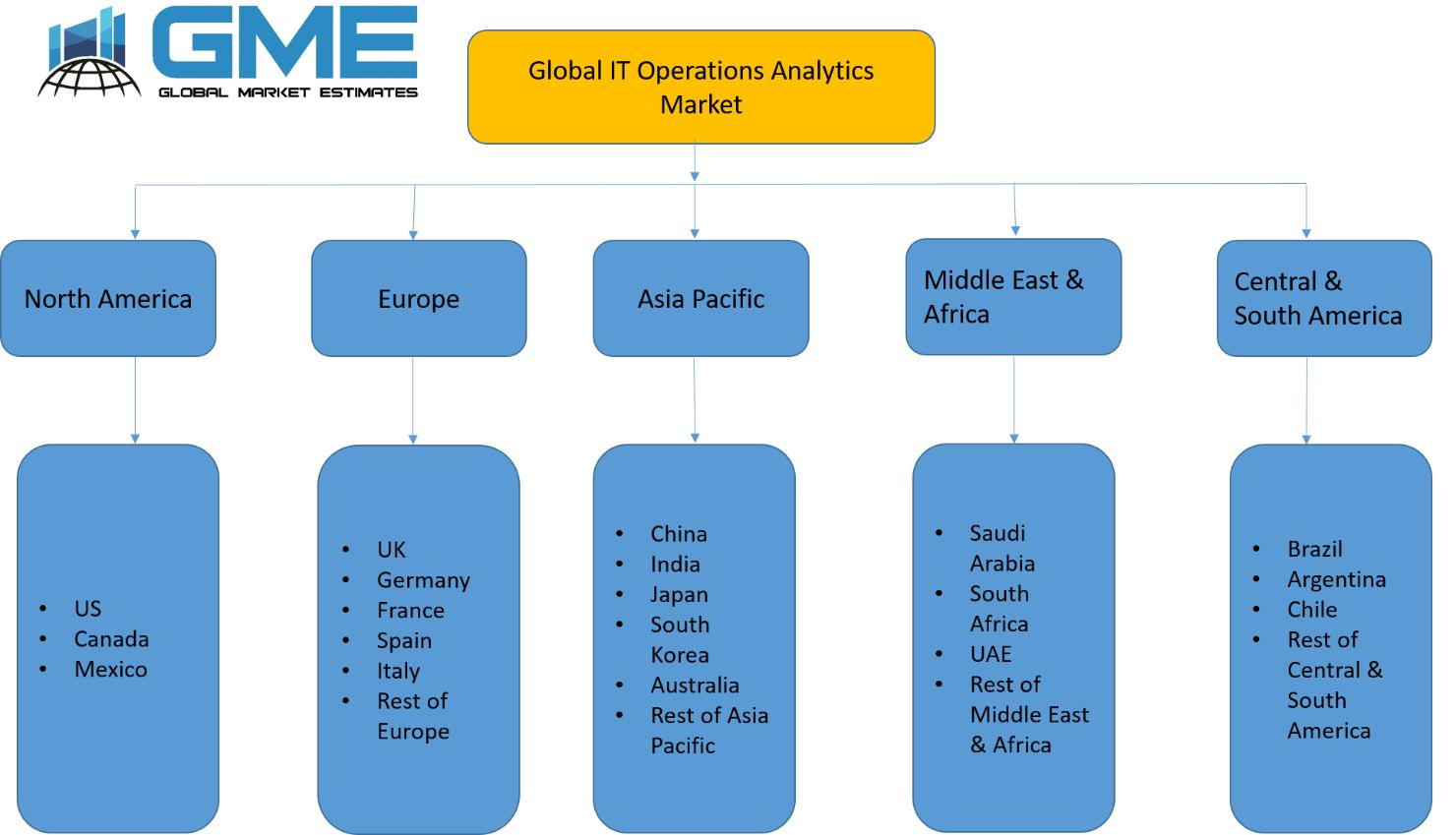 Global IT Operations Analytics Market - Regional Analysis