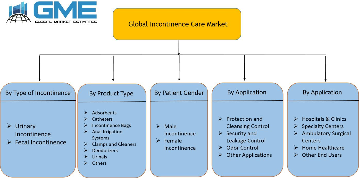 Global Incontinence Care Market Segmentation