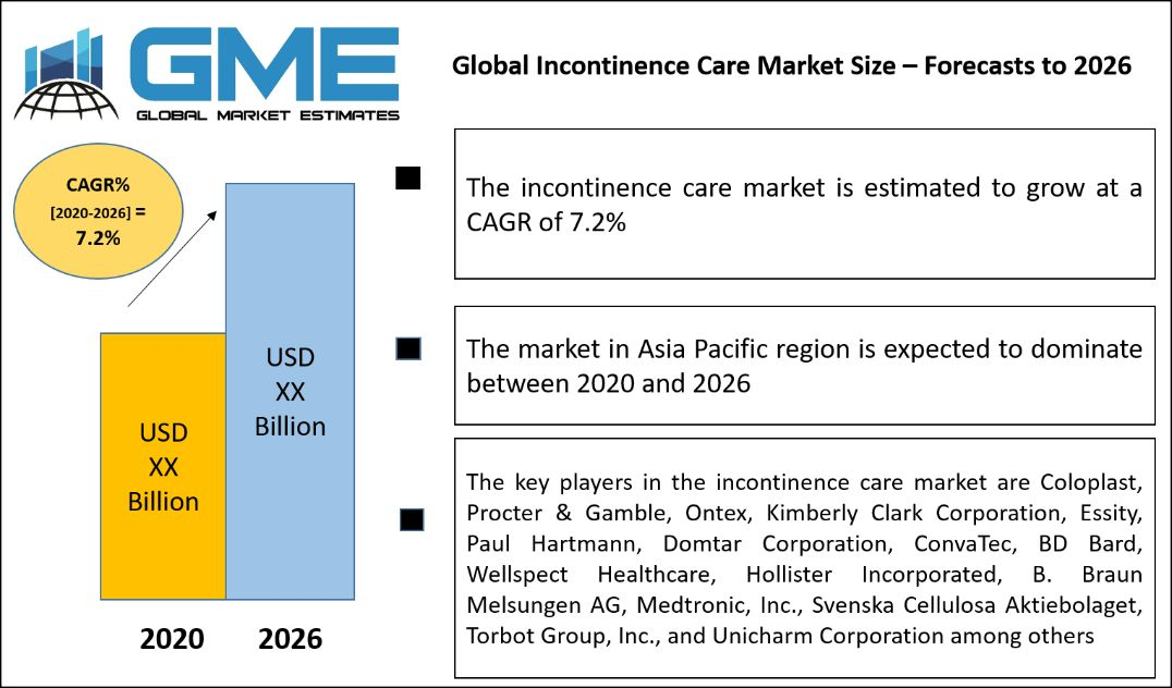 Global Incontinence Care Market Size – Forecasts to 2026