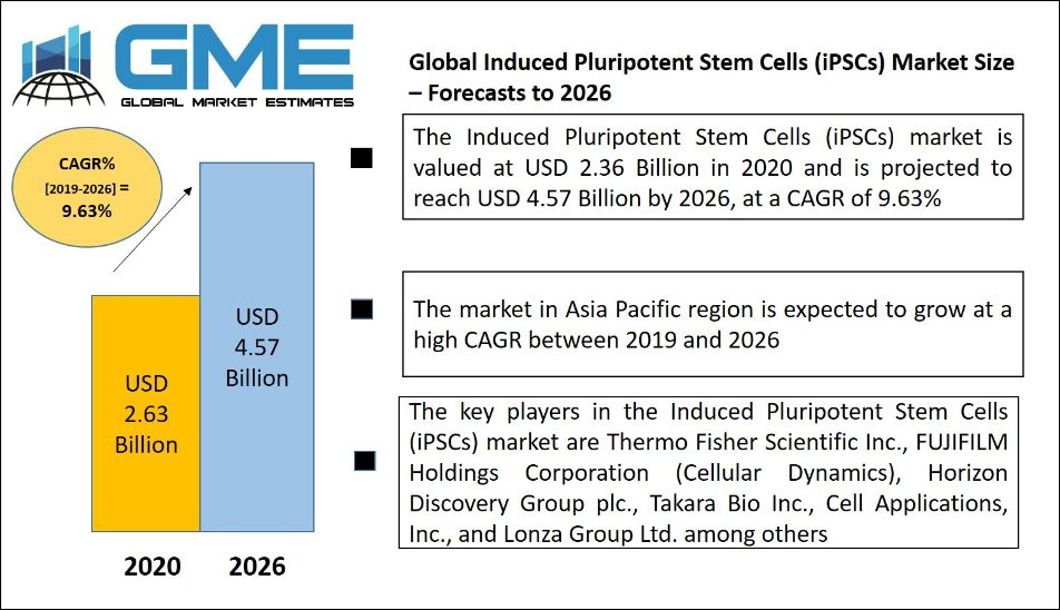Induced Pluripotent Stem Cells (iPSCs) Market