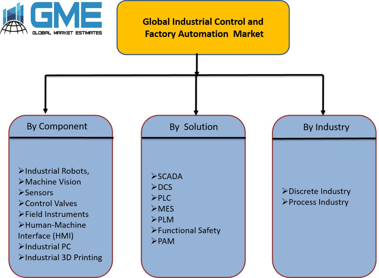 Global Industrial Control and Factory Automation  Market Segmentation