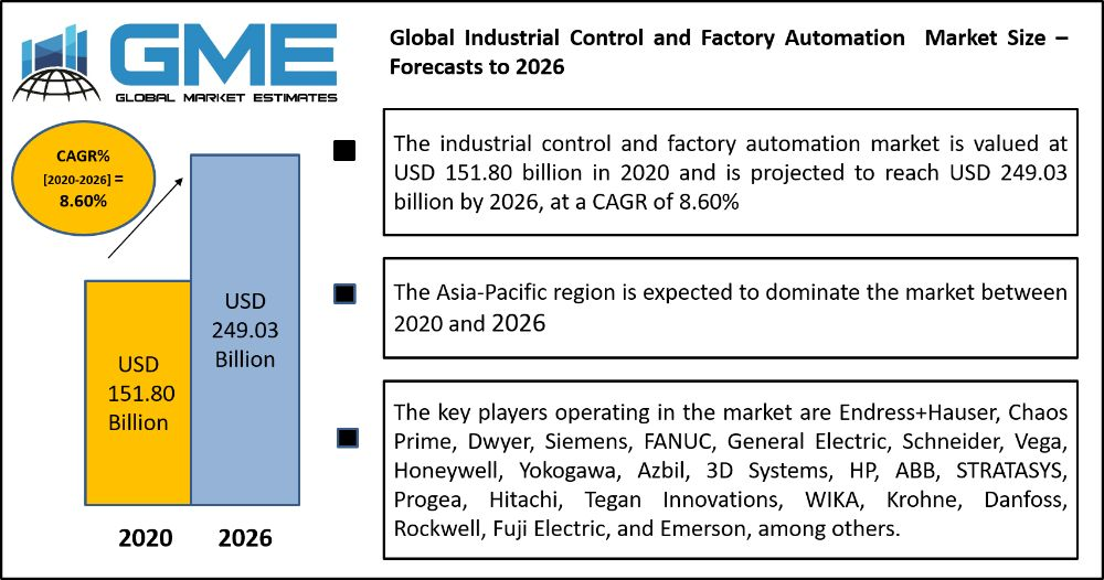 Global Industrial Control and Factory Automation  Market Size – Forecasts to 2026
