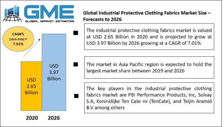 Global Industrial Protective Clothing Fabrics Market
