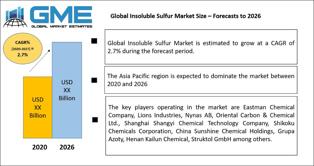 Global Insoluble Sulfur Market Size – Forecasts to 2026