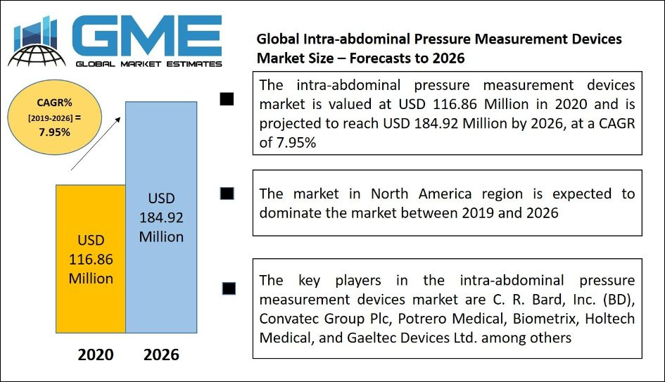 Intra-abdominal Pressure Measurement Devices Market