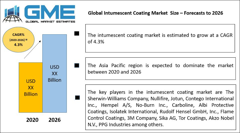 Global Intumescent Coating Market  Size – Forecasts to 2026