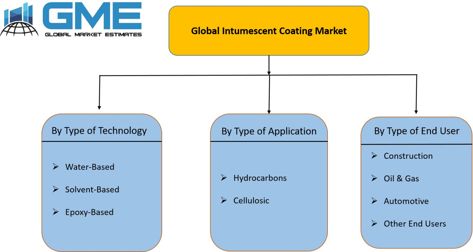 Global Intumescent Coating Market Segmentation