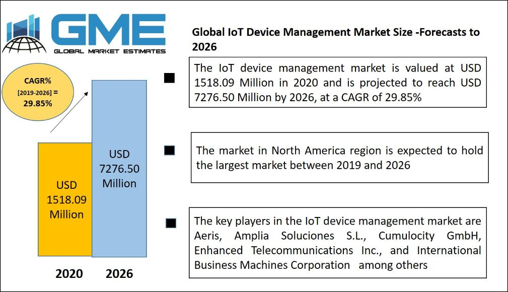 Global IoT Device Management Market