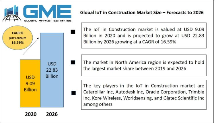 Global IoT in Construction Market