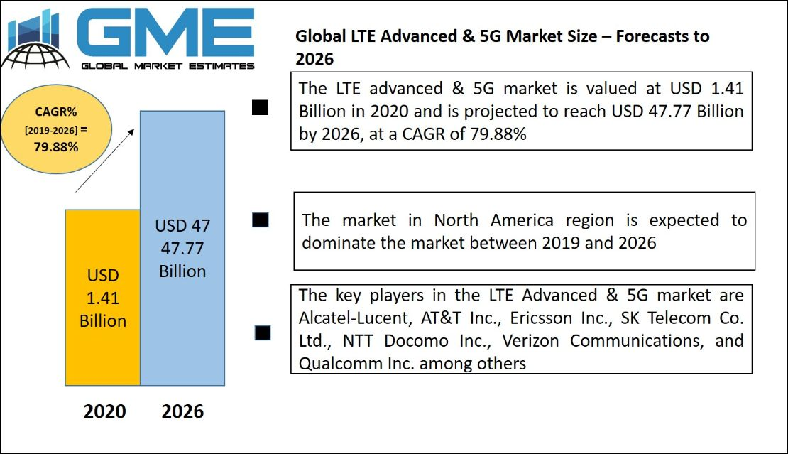LTE Advanced & 5G Market