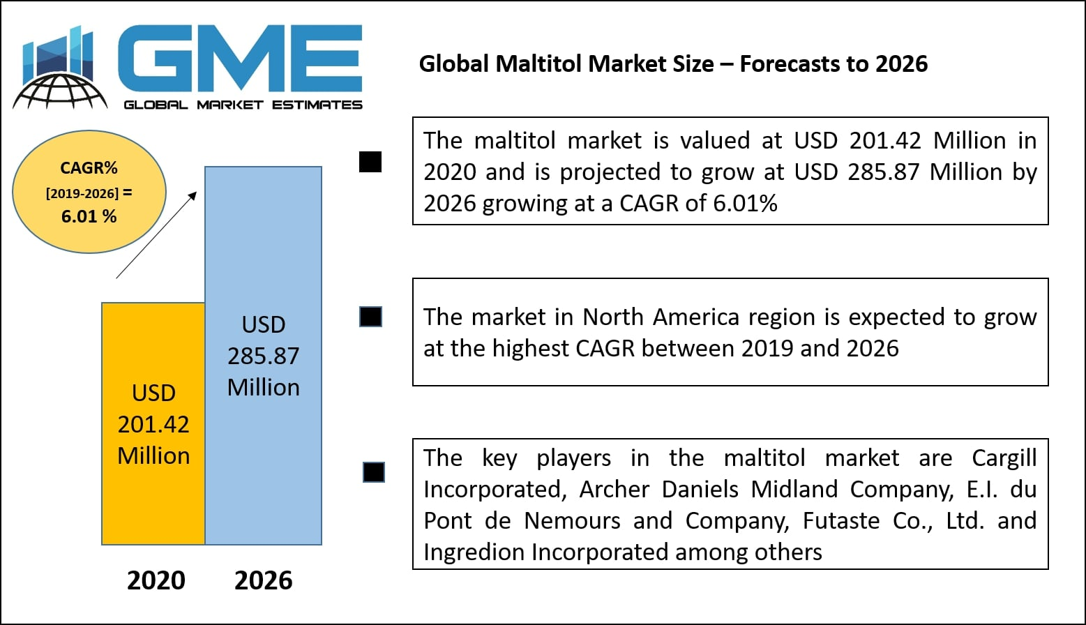 Global Maltitol Market Size – Forecasts to 2026