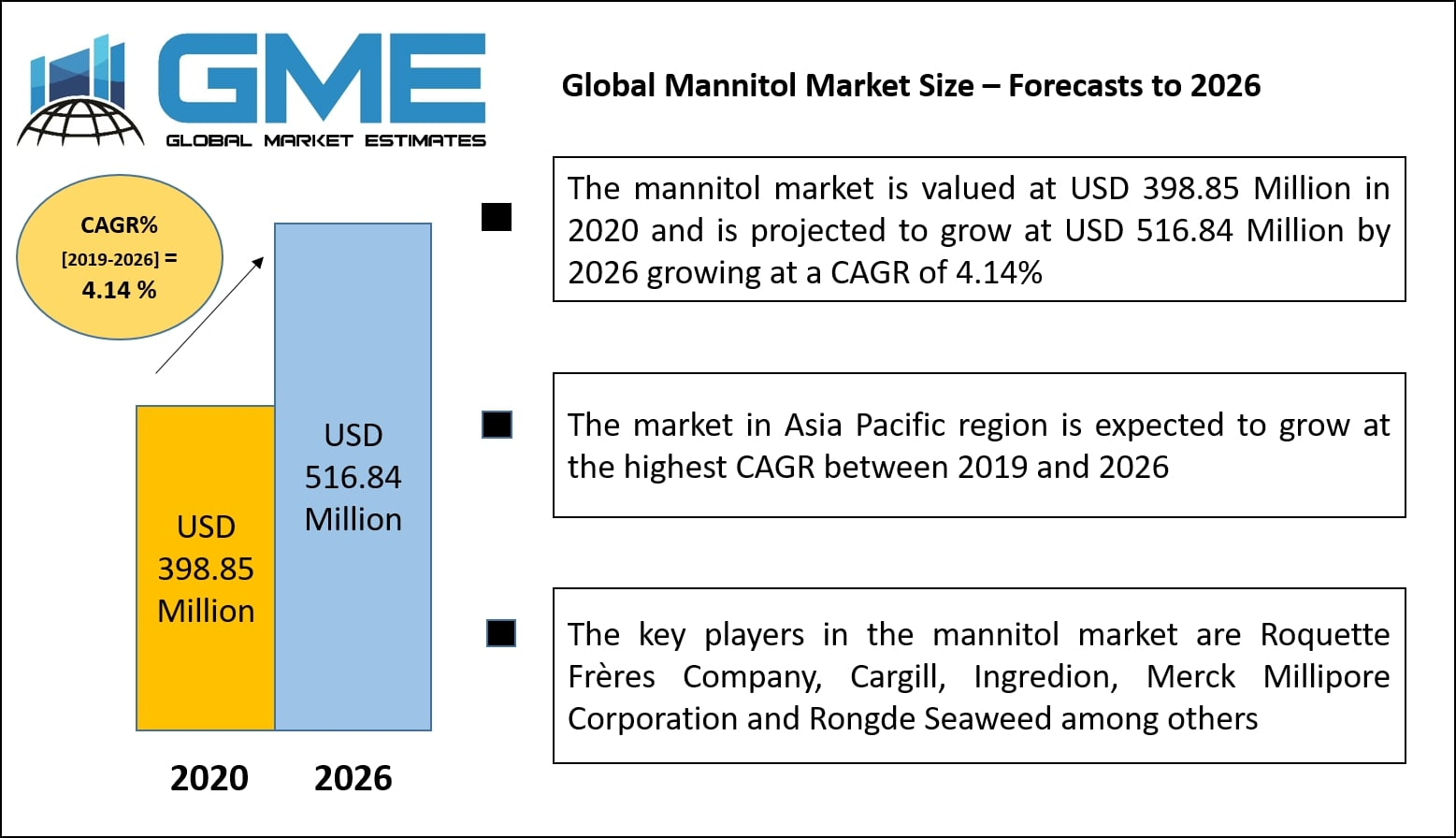 Global Mannitol Market Size – Forecasts to 2026