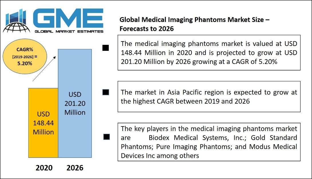 Medical Imaging Phantoms Market