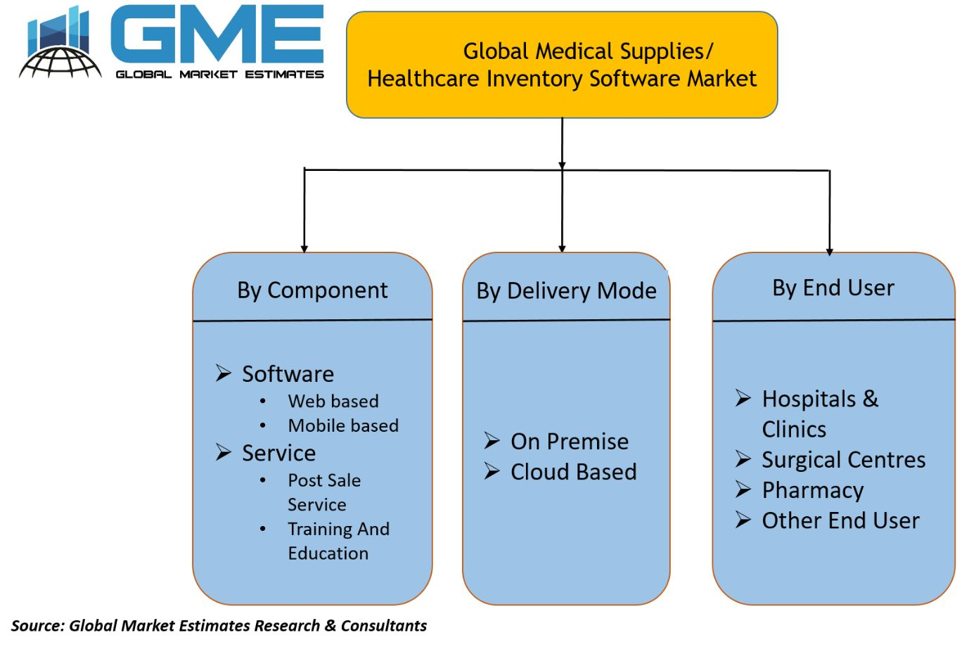 Medical Supplies Healthcare Inventory Software Market Segmentation