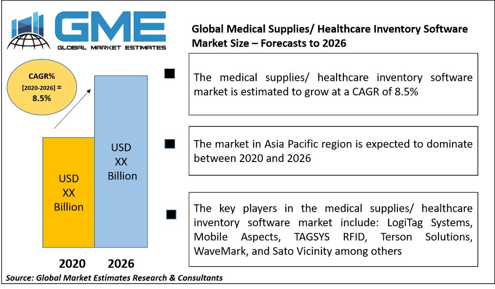 Medical Supplies/ Healthcare Inventory Software Market