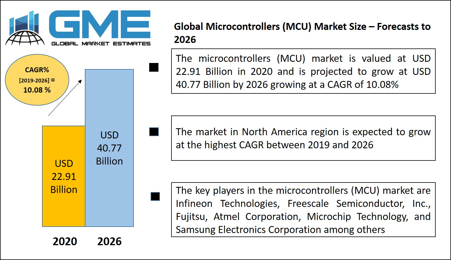 Global Microcontrollers (MCU) Market Size – Forecasts to 2026