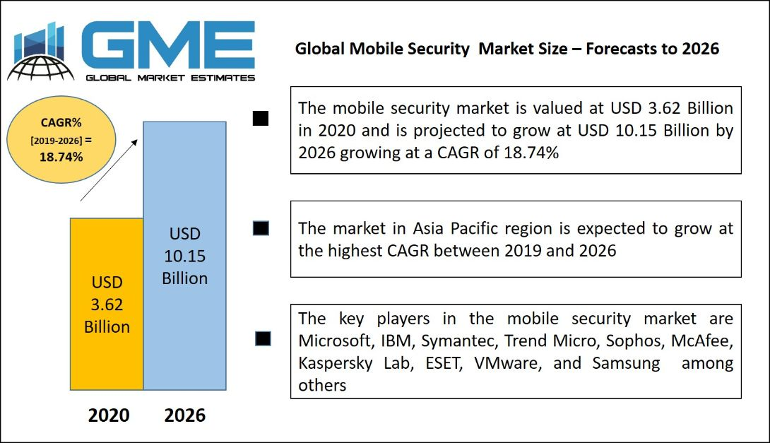 Global Mobile Security Market