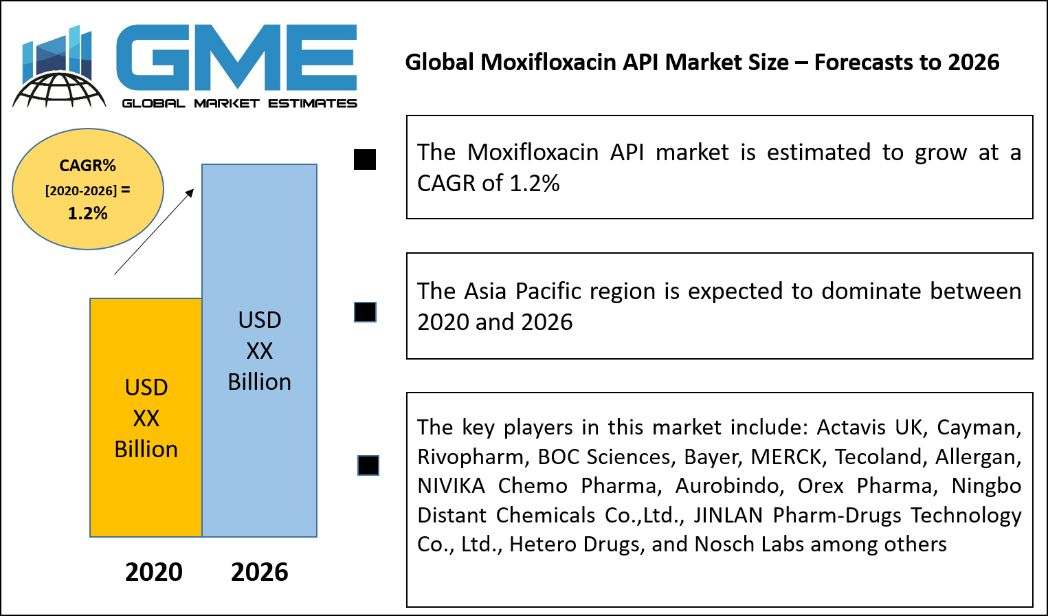 Global Moxifloxacin API Market Size – Forecasts to 2026