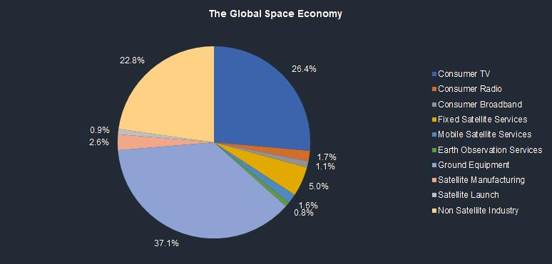 New Space Market