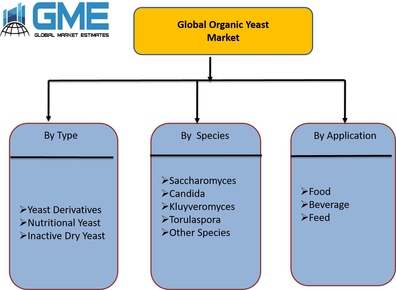 Global Organic Yeast Market Segmentation
