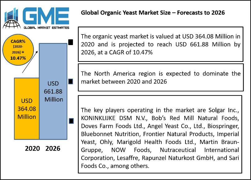 Global Organic Yeast Market Size – Forecasts to 2026