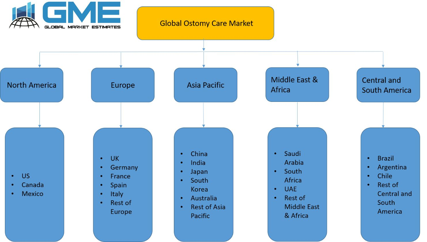Global Ostomy Care Market - Regional Analysis