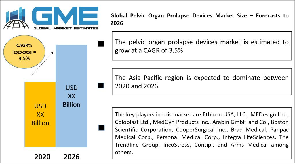 Global Pelvic Organ Prolapse Devices Market Size – Forecasts to 2026