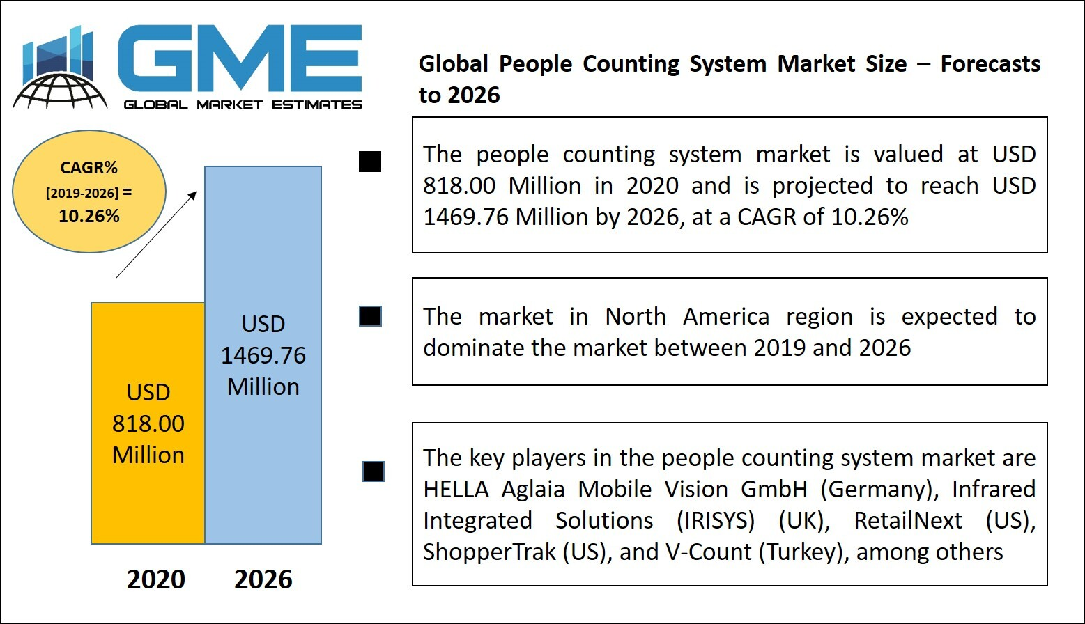 People Counting System Market