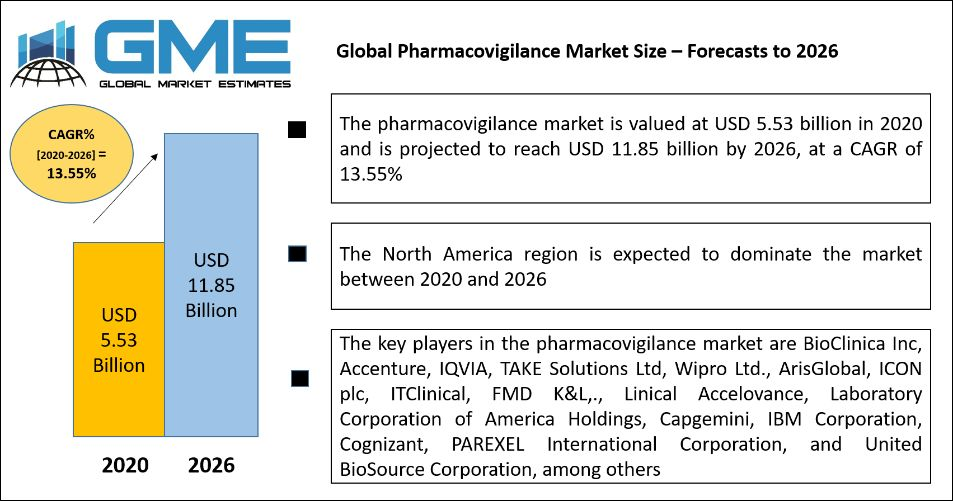 Global Pharmacovigilance Market Size – Forecasts to 2026