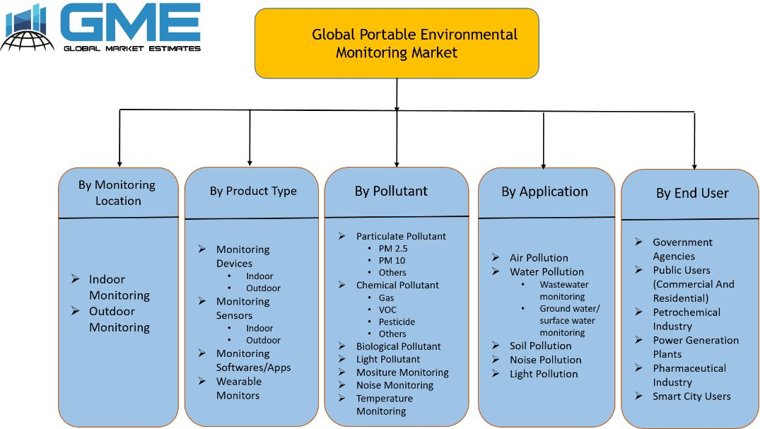 Portable Environmental Monitoring Market Segmentation