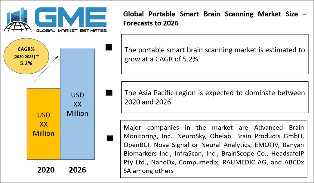 Global Portable Smart Brain Scanning Market Size – Forecasts to 2026