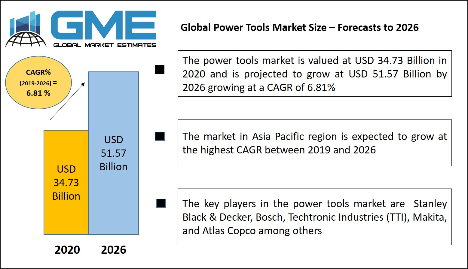 Global Power Tools Market Size – Forecasts to 2026