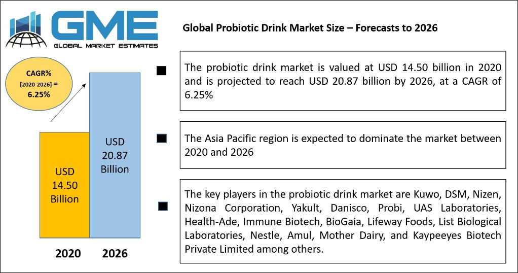 Global Probiotic Drink Market Size – Forecasts to 2026