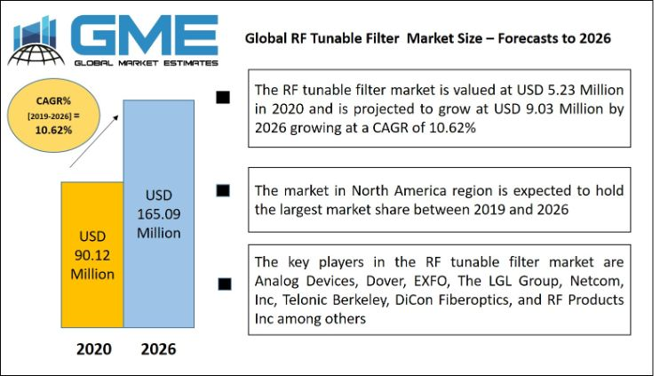 RF Tunable Filter  Market
