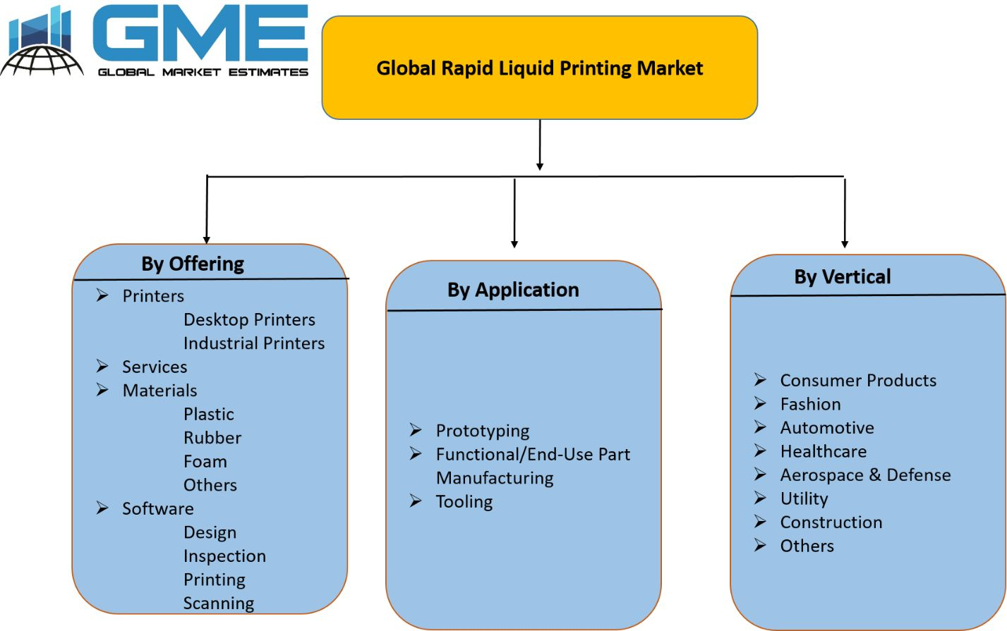 Global Rapid Liquid Printing Market - Segments