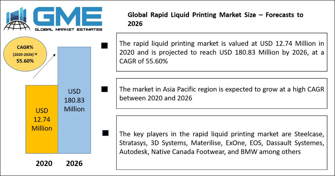 Global Rapid Liquid Printing Market Size – Forecasts to 2026