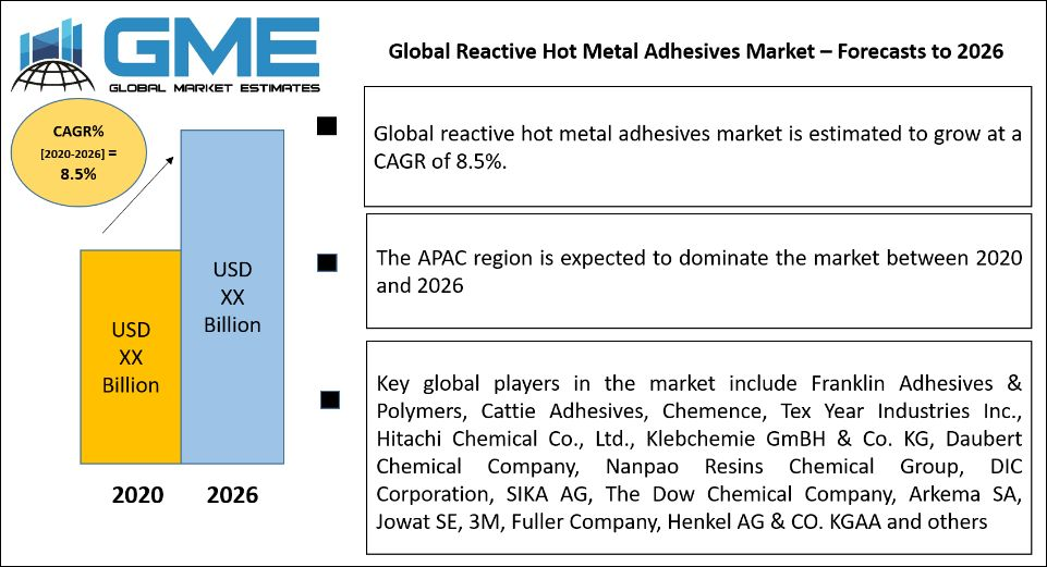 Global Reactive Hot Metal Adhesives Market – Forecasts to 2026