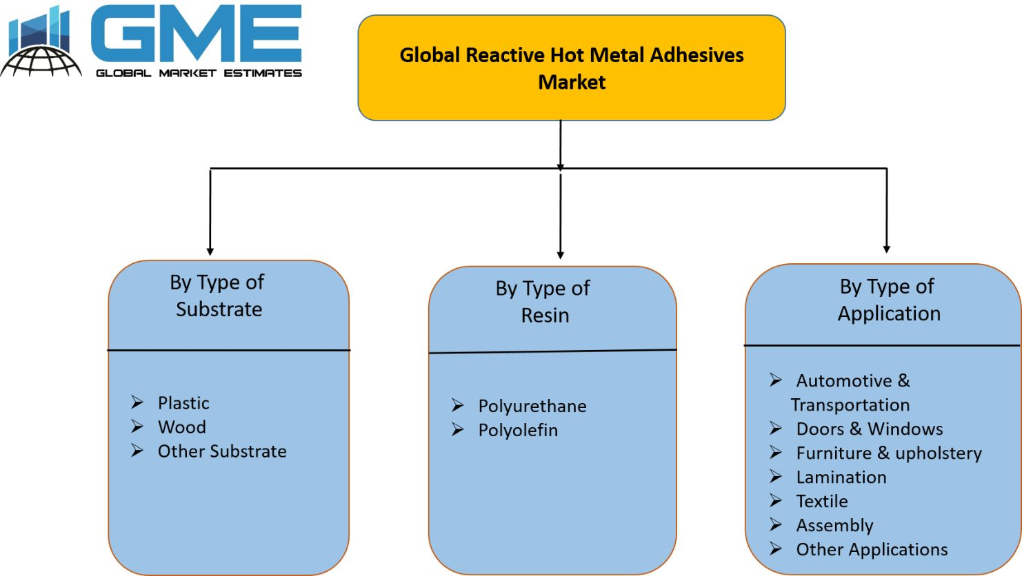 Global Reactive Hot Metal Adhesives Market Segmentation
