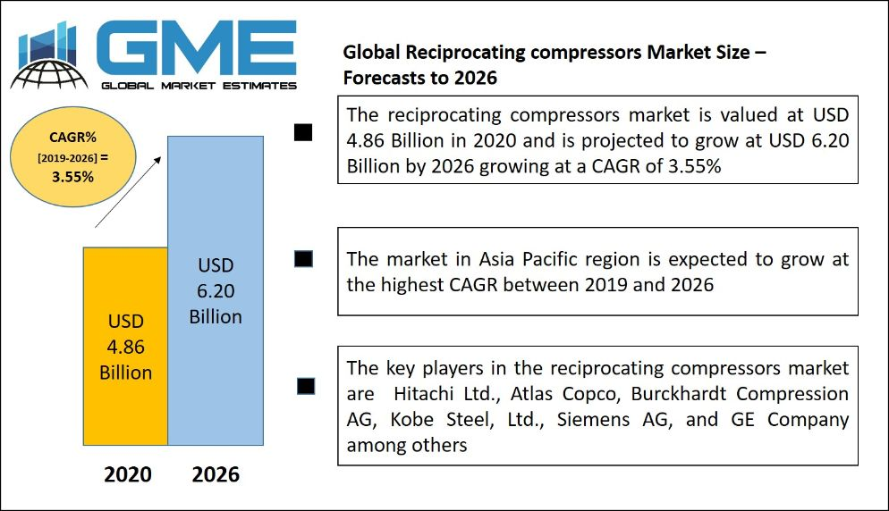 Reciprocating compressors Market