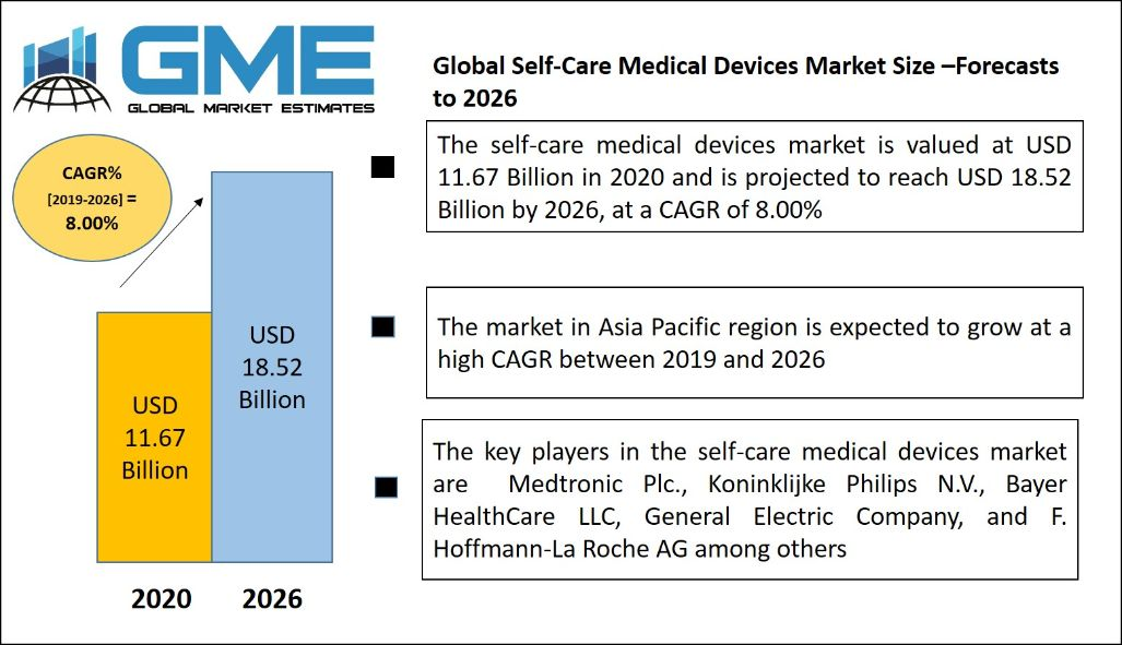 Self-Care Medical Devices Market