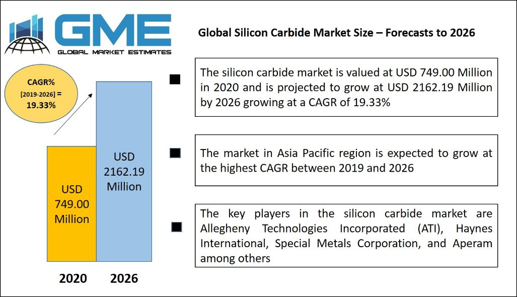 Silicon Carbide Market