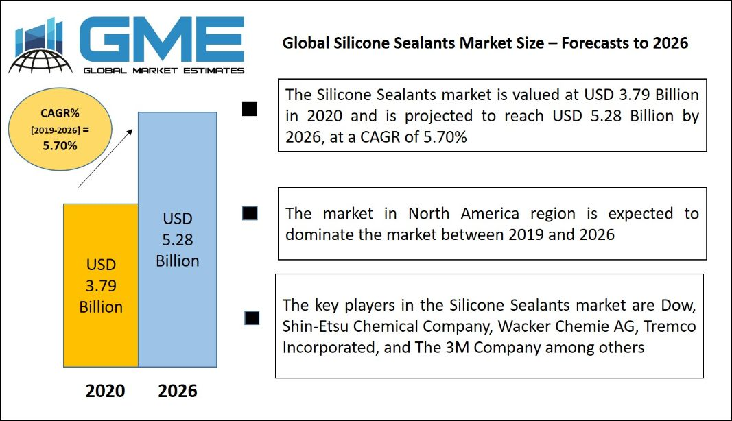 Silicone Sealants Market