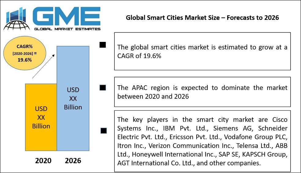 Global Smart Cities Market Size – Forecasts to 2026