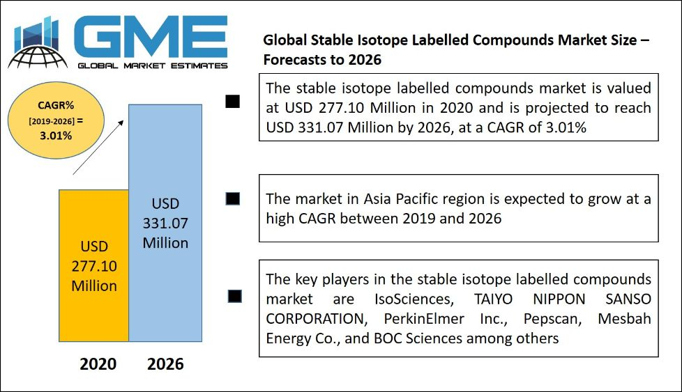 Stable Isotope Labelled Compounds Market