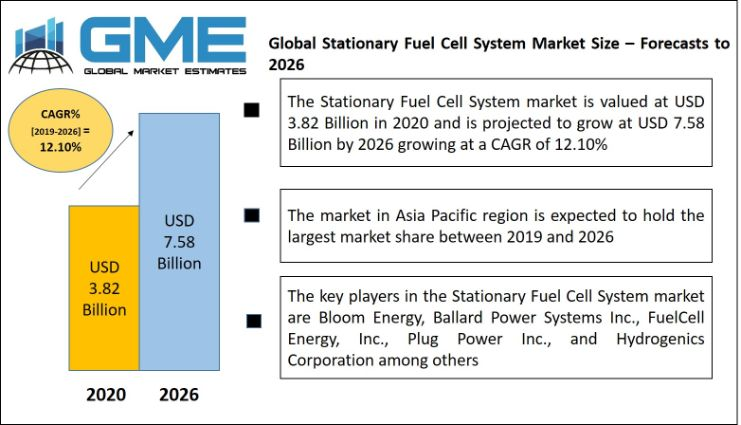 Stationary Fuel Cell System Market